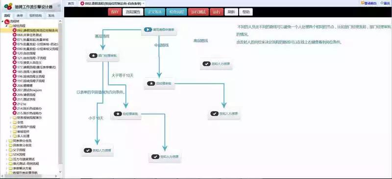 CCFlow驰骋工作流引擎v1.0-一天源码
